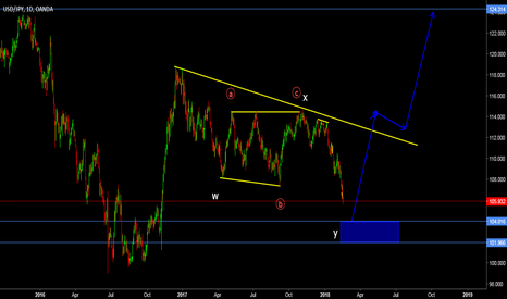 USDJPY: coming near to our buy zone
