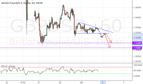 GBPUSD: GBPUSD Bearish wedge,