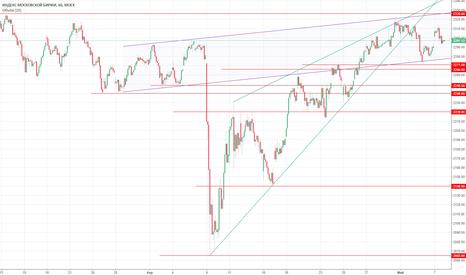 IMOEX: Взгляд на рынок перед открытием 08.05