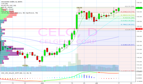 CELG: Ignore FIBs at your own risk.