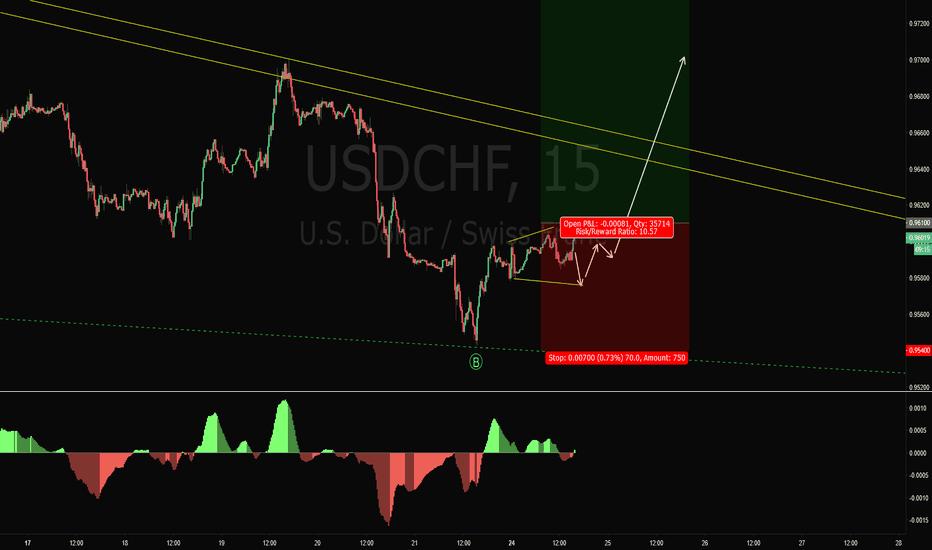USDCHF: USDCHF Long Trade Setup