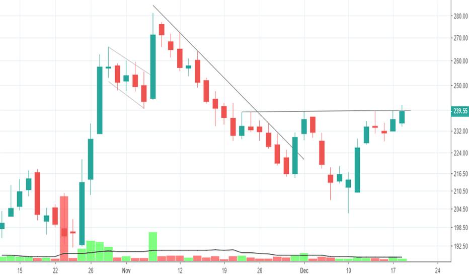 INTELLECT: inverse H&S with decent volume