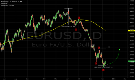 EURUSD: Nearerst target for correction euro/dollar is 1,285