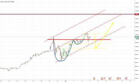 BTCUSD: Cup And Handle...