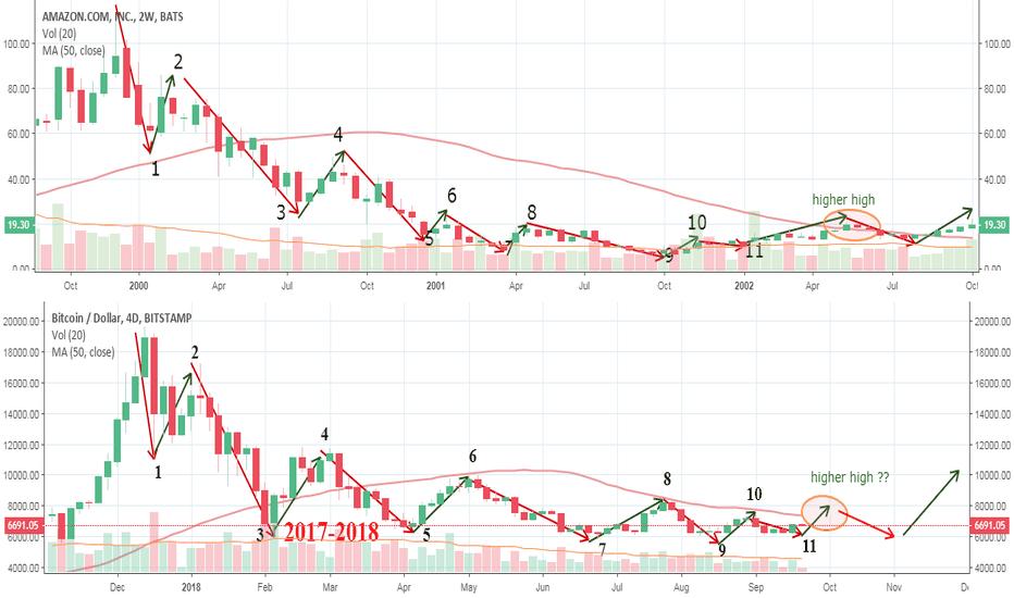 AMZN: Amazon 1999-2002 is related to Bitcoin 2017-2018