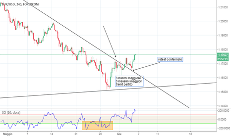 EURUSD: EUR/USD LONG rotta trendline