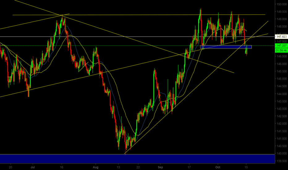 GBPJPY: GBP/JPY Resistance Bounce + Trendline Break SELL