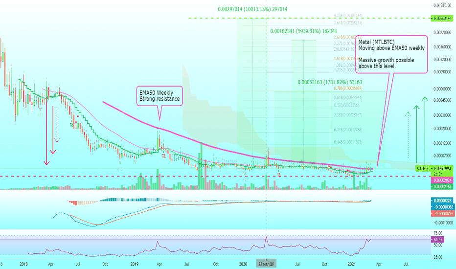 tradingview mtl btc