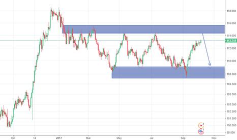 USDJPY: USD/JPY approaching supply zone.
