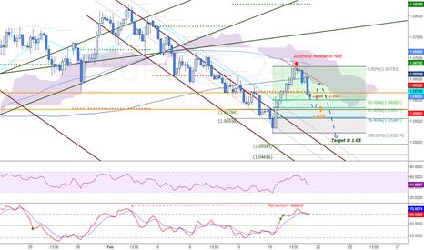 EURUSD: Euro weakness to continue