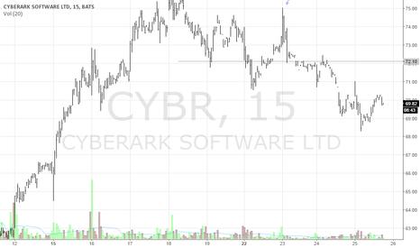 CYBR: CYBER 15M Short
