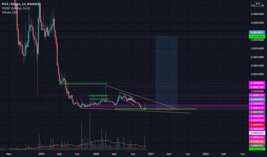PIVX Price Chart Today - Live PIVX/USD - Gold Price