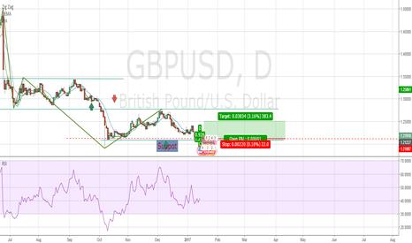 GBPUSD: Bullish Reversal