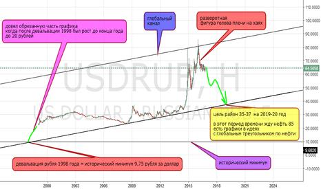 USDRUB: по доллару очень глобальный взгляд