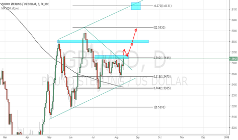 GBPUSD: Cable possible LONG move
