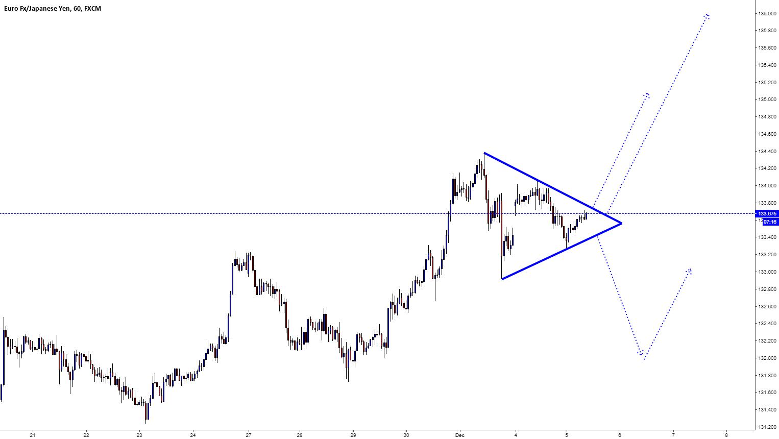 EURJPY / H1 / Triangle Pattern