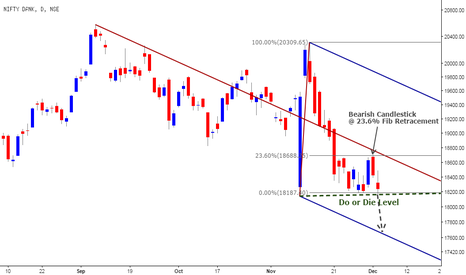 BANKNIFTY: Bank Nifty @ Do-or-Die Level