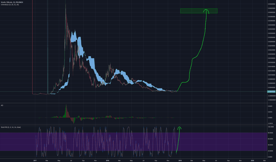 STRATBTC: Stratis about to go to the stratosphere!