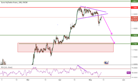 EURCHF: EURCHF, Wedge Breakout, 4H, Sell
