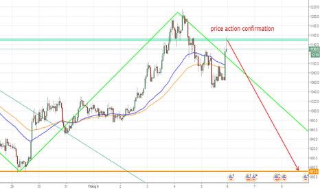 BCHUSD: BCHUSD, Bitcoin Cash/ Dollar, H1