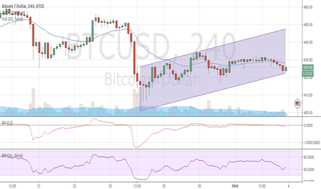 BTCUSD: BTC in upside channel