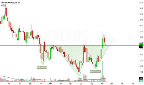 LYKALABS: lyka labs looks bullish in medium term