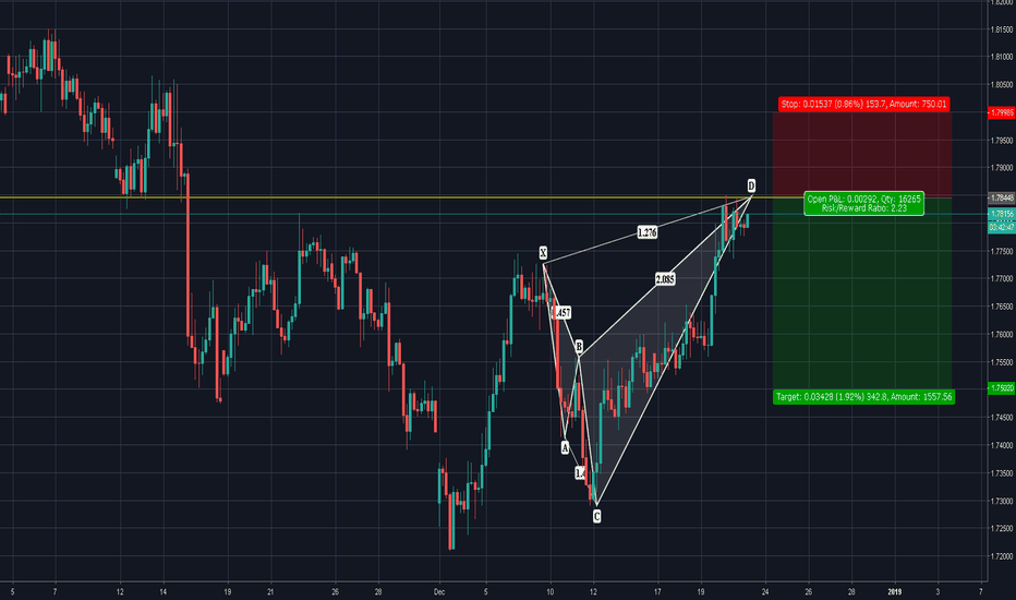 GBPAUD: GBPAUD| Advanced Cypher Complete...Reversal is NOW