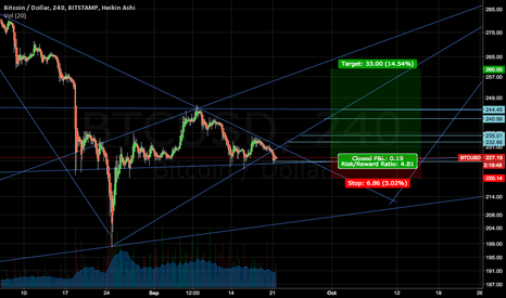 BTCUSD: long to 260 (and beyond?)