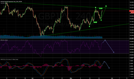 GBPJPY: GBPJPY Protential Short Postion