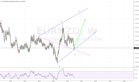 EURNZD: A buy opportunity looming, here