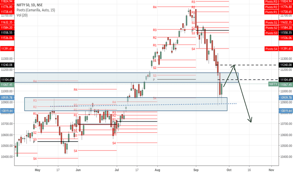 NIFTY: This push for nifty may  culminate in 11240,