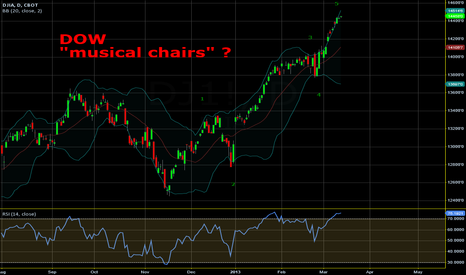 "DJ1!: DOW - and the ""musical chairs"" game"