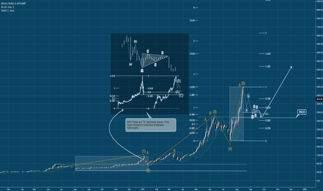 BTCUSD: BTCUSD - What goes up...