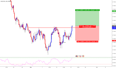 AUDUSD: AUD/USD Long Trade Opportunity