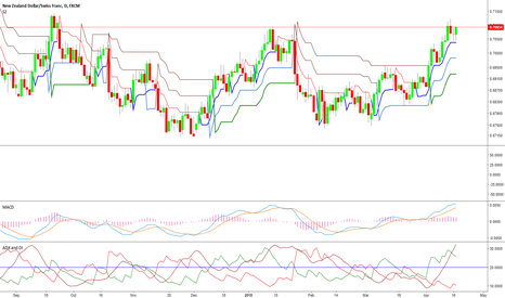 NZDCHF: NCDCHF at its resistance level short for medium term gain