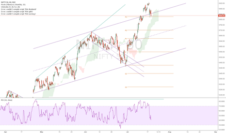 NIFTY: NIFTY back in channel
