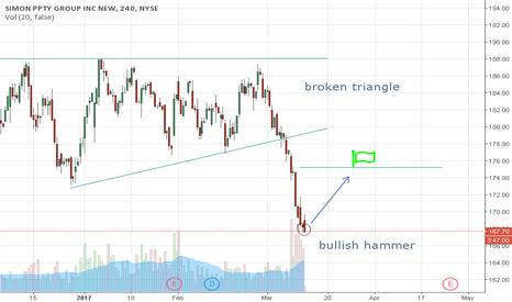 SPG: Bullish correction in simon pro
