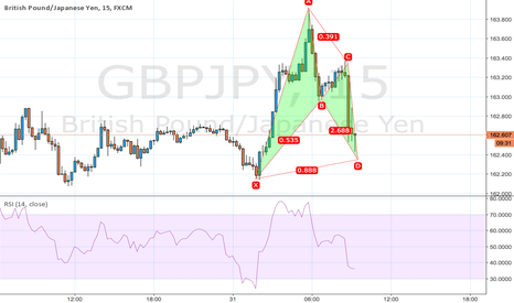 GBPJPY: bullish bat GBPJPY