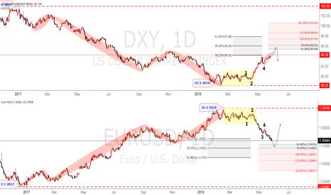DXY: DXY Correlation with EURUSD