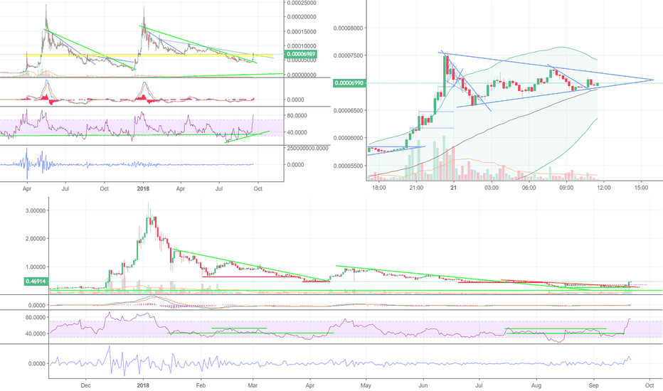 XRPUSD: XRPBTC bull pennant on the 15min - revised with a clearer charts