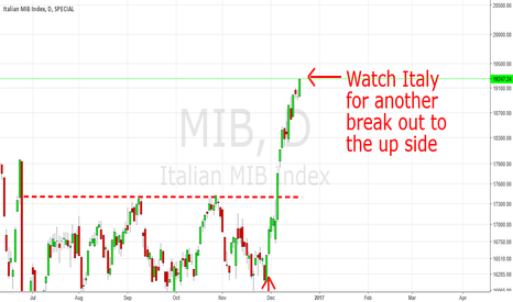 MIB: Watch Italy For Another Spike To The Up Side