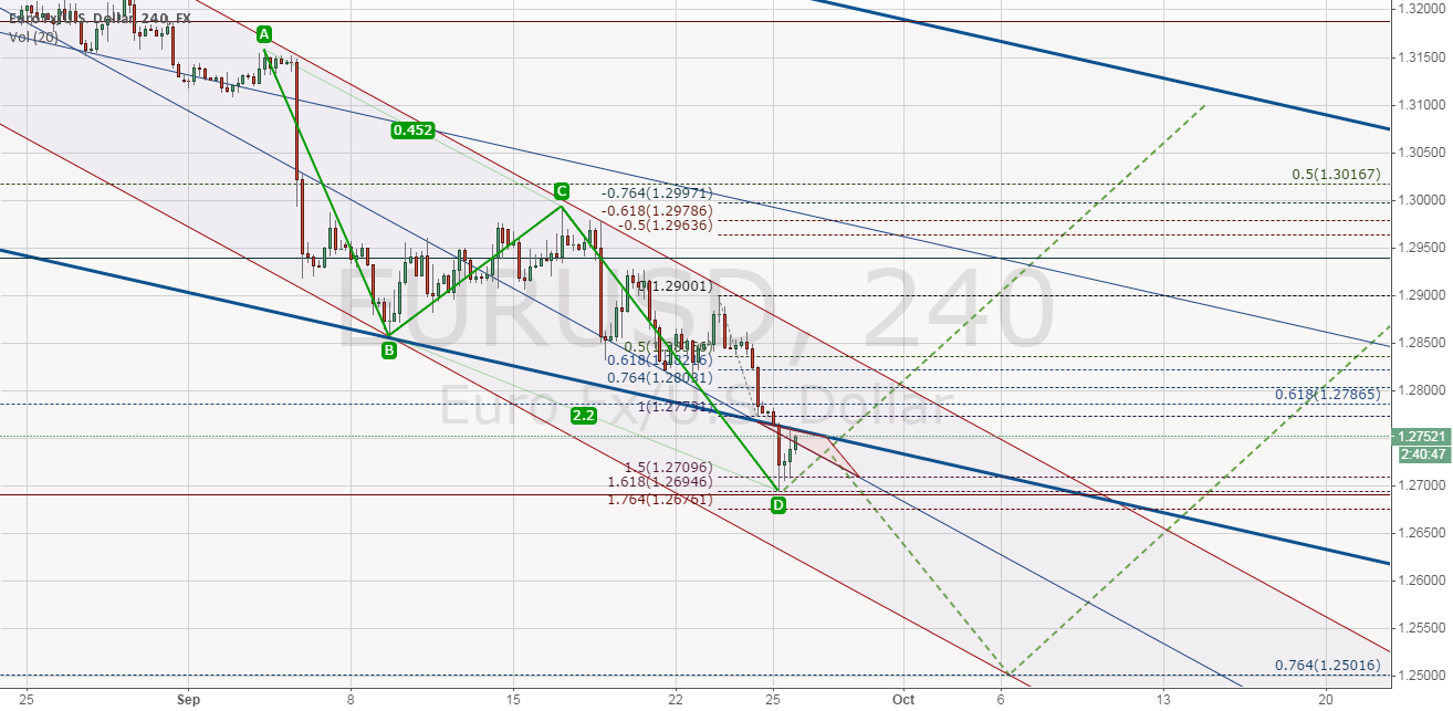 EURUSD Two scenarios