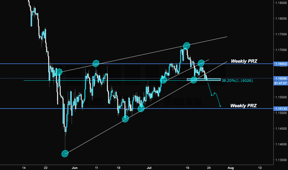 EURCHF: EURCHF Possible Sell Setup