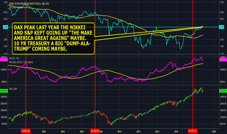TNX: #TNX 10 Year Treasury Note Yield What's UP big dump coming maybe