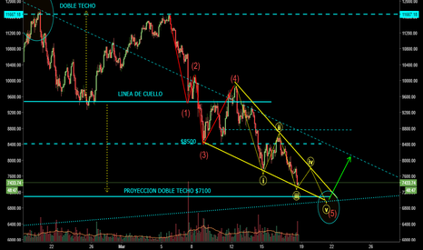 BTCUSD: Movimiento btc, diagonal final