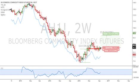 AH1!: AH: Commodity index futures