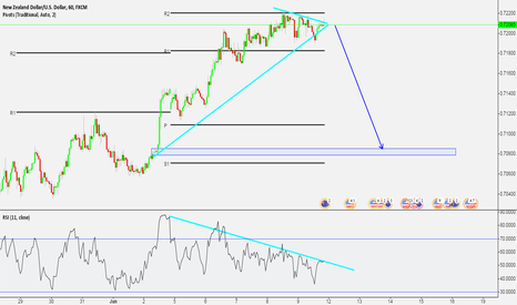 NZDUSD: Potential Short pos. on NZD/USD