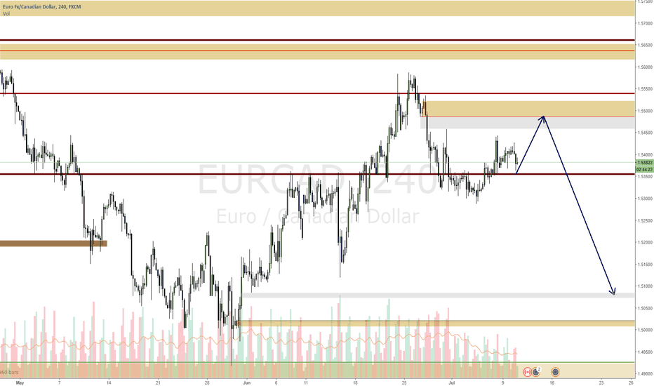 EURCAD: EURCAD expecting a move up before drop