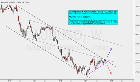 AUDUSD: AUDUSD Preparing for breakout