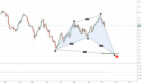 USOIL: USOIL - Daily Bullish Shark at $41.20